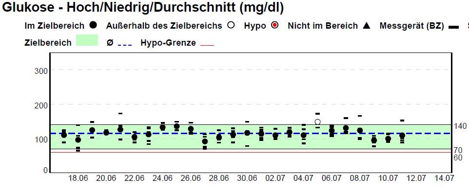 LCHF bei Typ 1 Diabetes - Monatsübersicht Blutzuckerverläufe mit LCHF