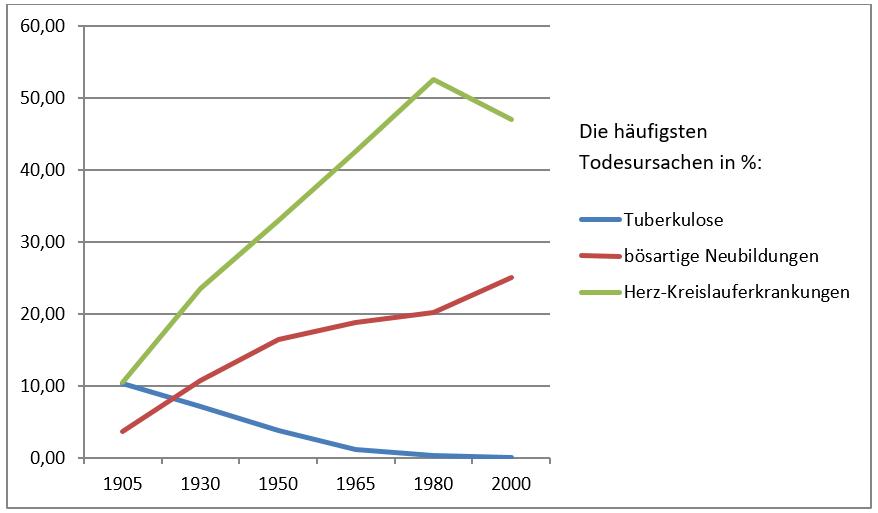 Abbildung 1 Entwicklung der häufigsten Todesursachen in Prozent in den Jahren 1905-2000
