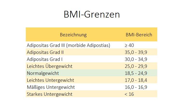 Meilensteine: Motivation beim Abnehmen - Tabelle mit BMI-Grenzen