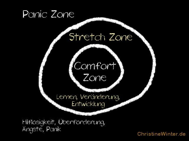 Rein in die Komfortzone mit 3 Bereichen